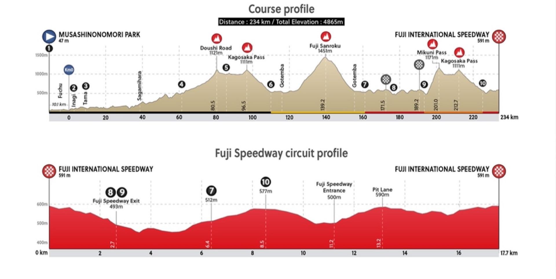 Men's Road Race Course Map Profiles