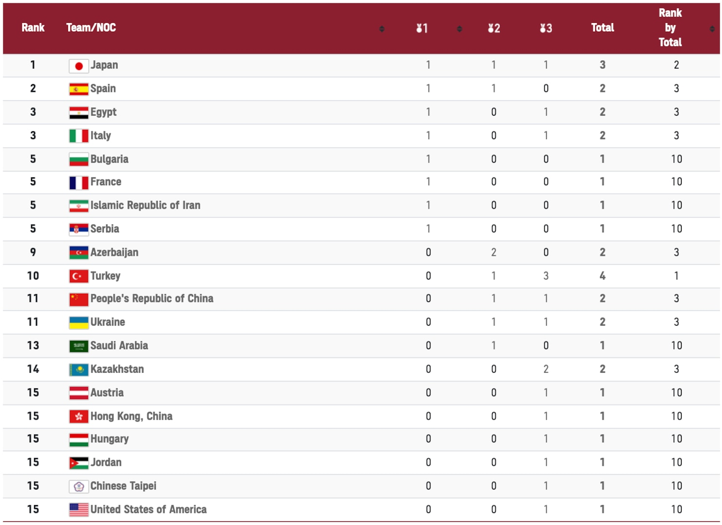 The medal table for karate at the 2020 Olympics in Tokyo
